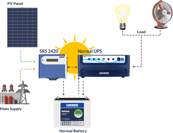 Solar Battery Backup >> Best Solar Package Deals Online In India From India S No 1 Brand